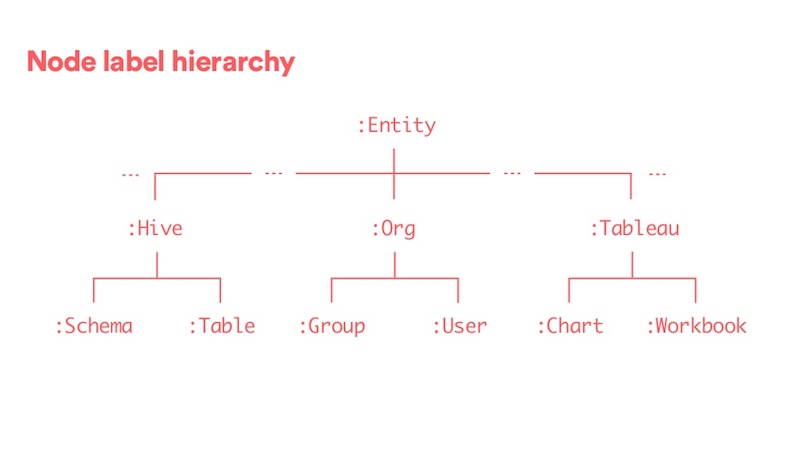 Check out Airbnb's node label hierarchy.