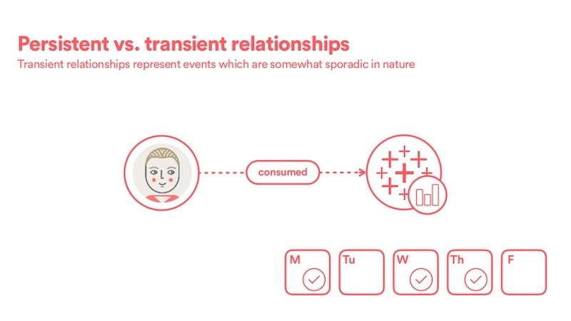 See how transient relationships are sporadic in nature.