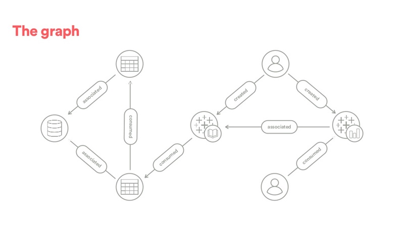How Airbnb's Dataportal graph search platform first took shape.