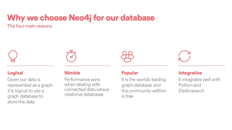 Airbnb Democratizes Data Discovery with the Neo4j Graph Platform