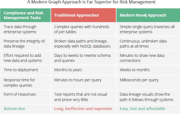 A modern graph approach to financial risk reporting.