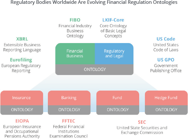 Discover how regulatory bodies worldwide are evolving financial regulation ontologies.