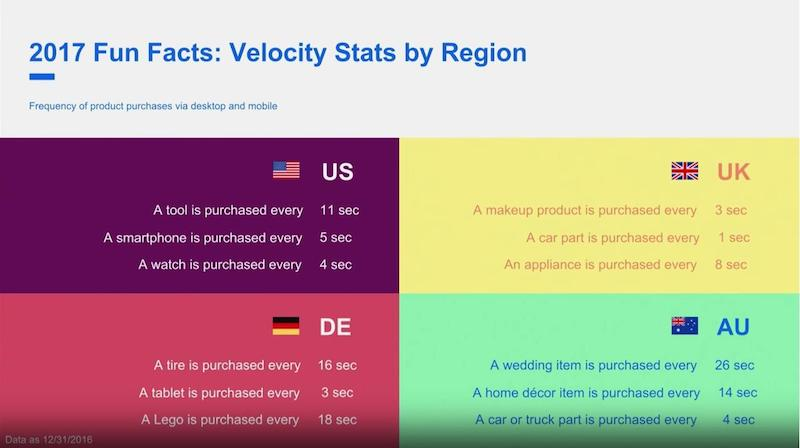 Check out eBay velocity stats by region.