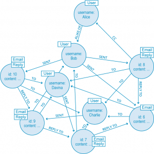 An example graph of connected data