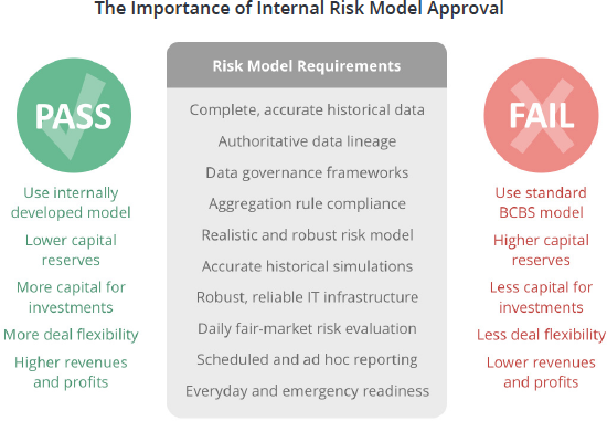 The importance of internal risk modeling approval.