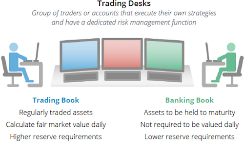 Risk management trading desks.