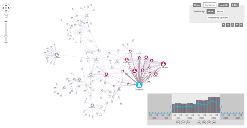 Use link aggregation to reduce graph database nodes.