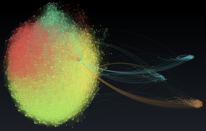 Graph layout done in 2D with Gephi.
