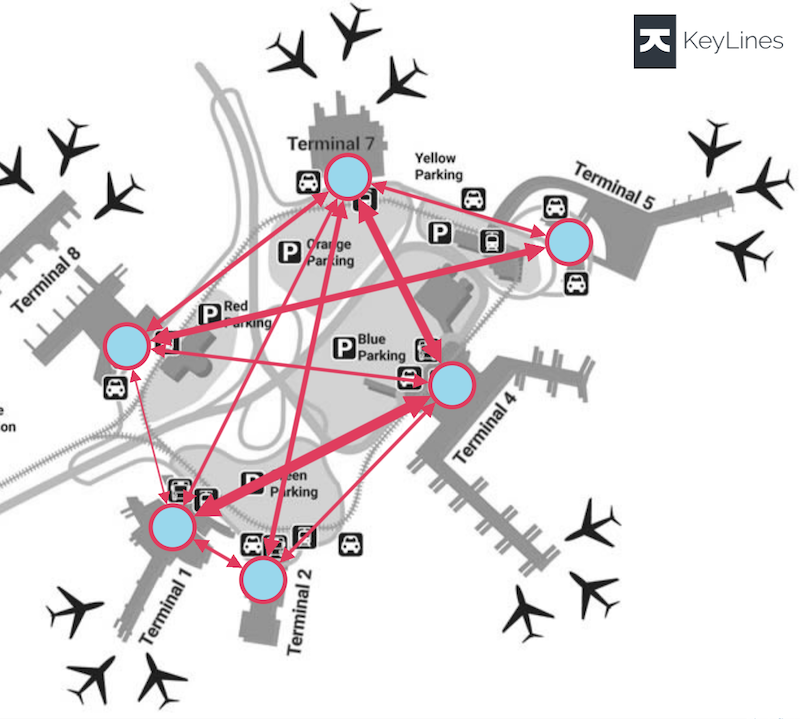 Check out this airport diagram depicting volume of flight connections.