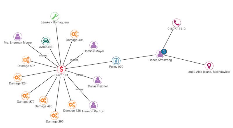 KeyLines data model for fraud detection.