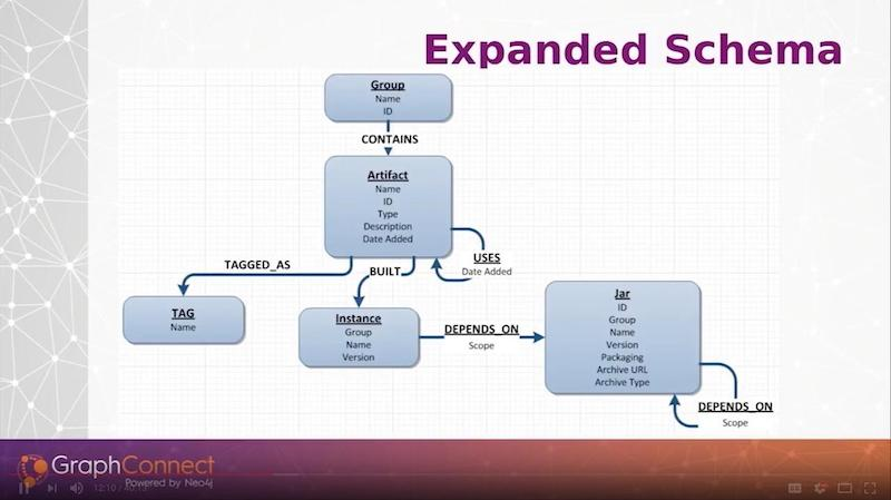 Check out the expanded data model schema using Neo4j graph database.