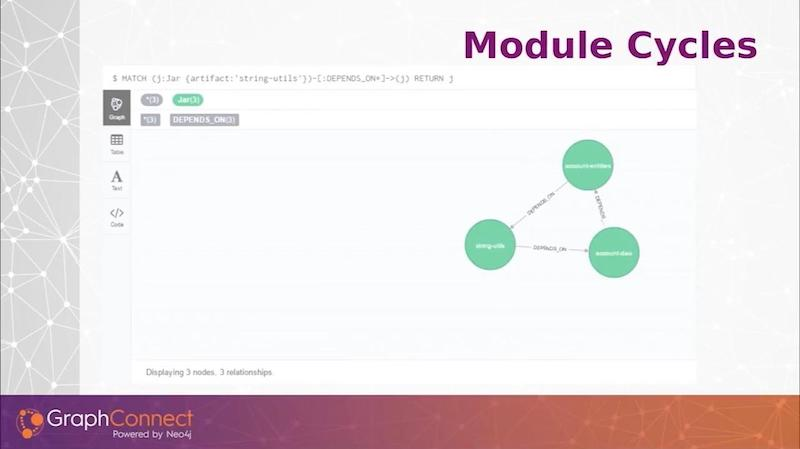 See module cycles in a graph database.