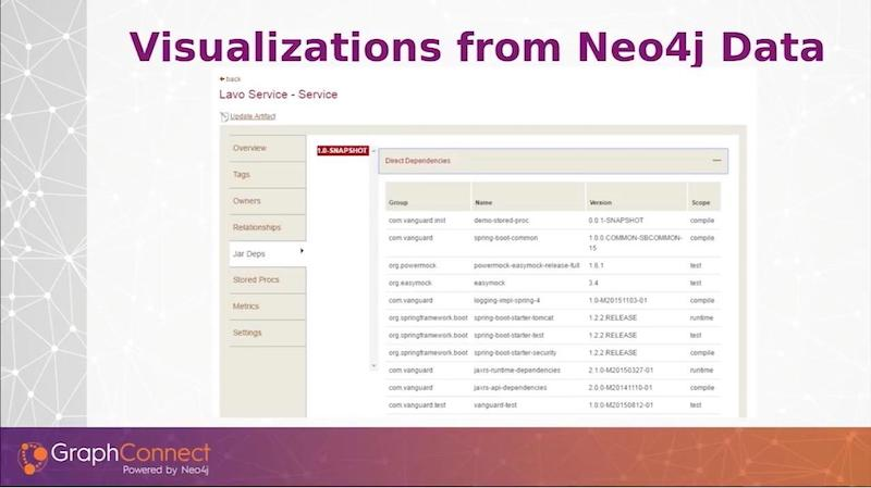 See how data visualization works with a Neo4j graph database.