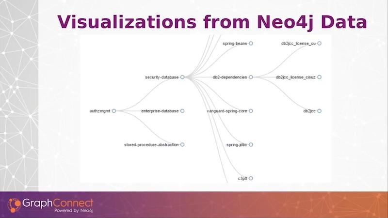 Graph database visualizations using Neo4j.