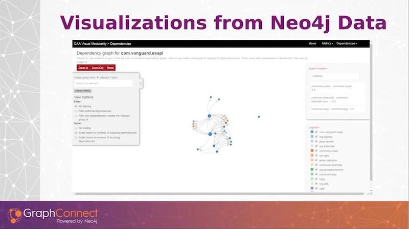 Graph visualizations using Neo4j.