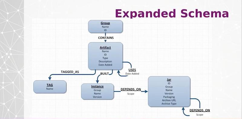Check out what an expanded schema data model looks like with Neo4j.
