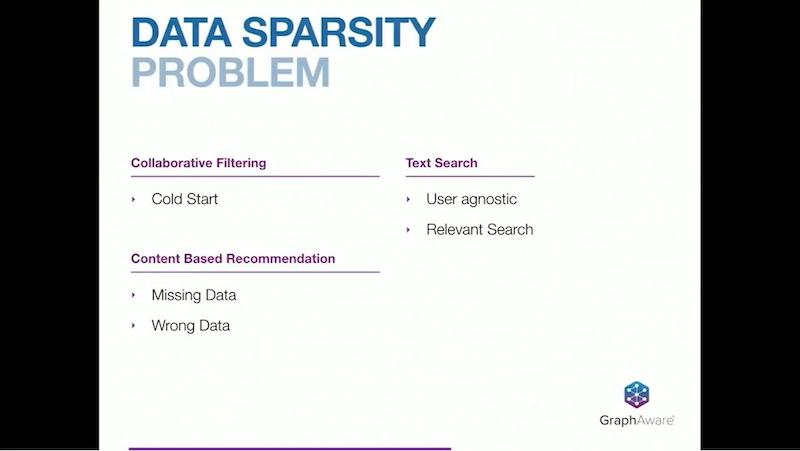 Learn about the problems surrounding data sparsity.