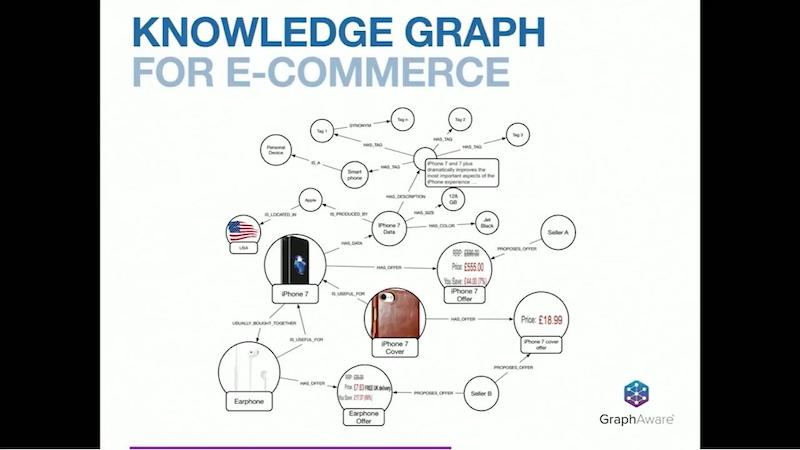 Check out this simplified example of a knowledge graph for ecommerce.