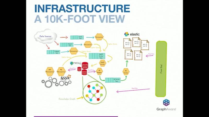 Check out GraphAware's knowledge graph infrastructure using Neo4j and Elasticsearch.
