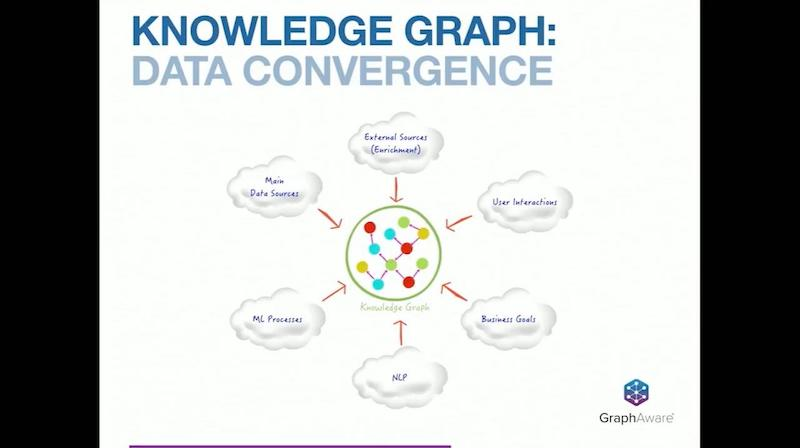 Discover how a knowledge graphs is a convergence of data.