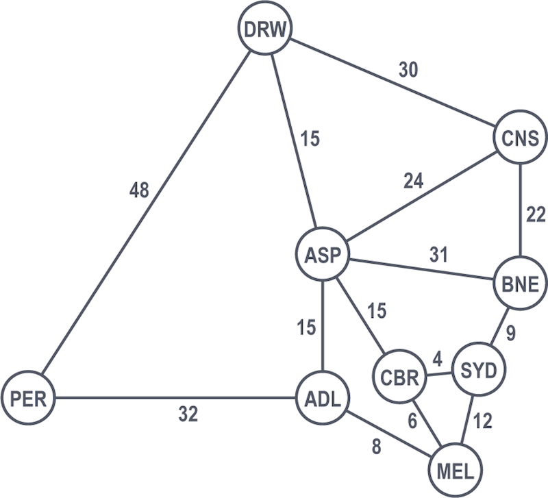 An example graph showing Dijkstra's algorithm, part one