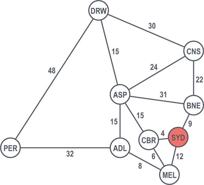 Graph Search Algorithms: Depth-first and Breadth-first | Neo4j