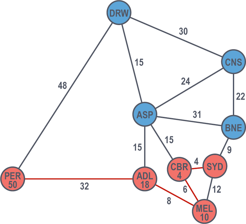 An example graph showing Dijkstra's algorithm, part ten