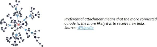 Hub-and-spoke data, preferential attachment.