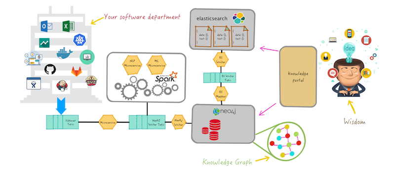 Look at how a knowledge graph works to give your organization more wisdom.