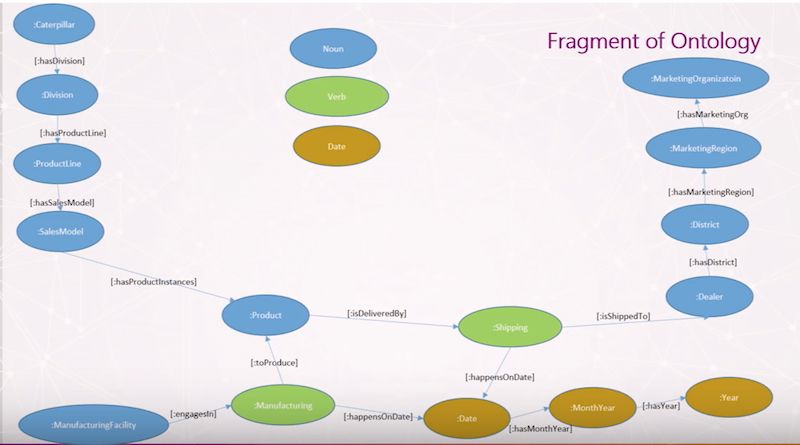 See what fragment of ontology looks like.