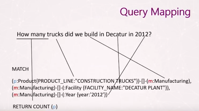Check out an example of query mapping.