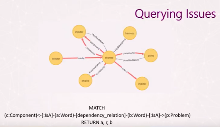 Querying issues in a graph database.
