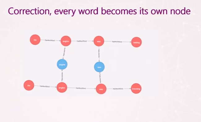 With graph databases, every word becomes its own node.