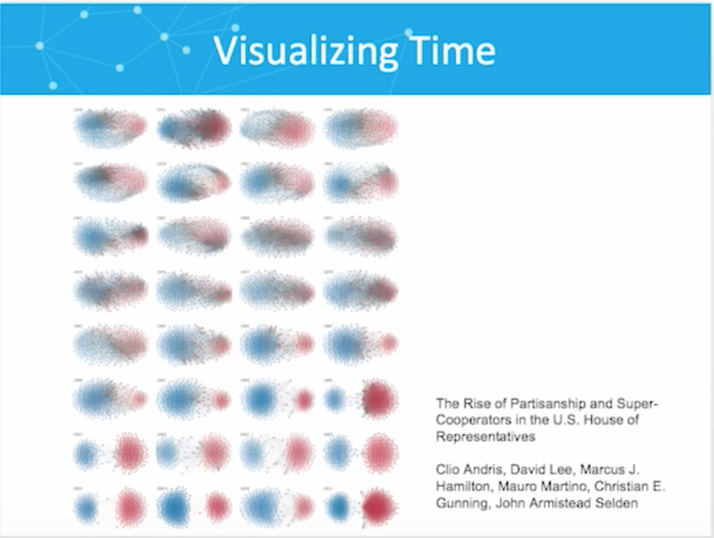Visualizing data in time.
