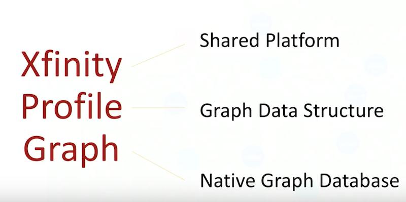 Xfinity profile graph Neo4j.