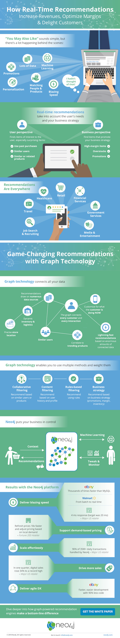 Read this infographic on real-time recommendations using graph technology.