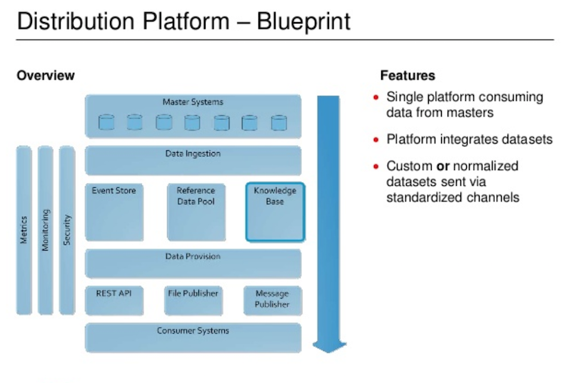 Check out UBS's new data distribution platform blueprint.