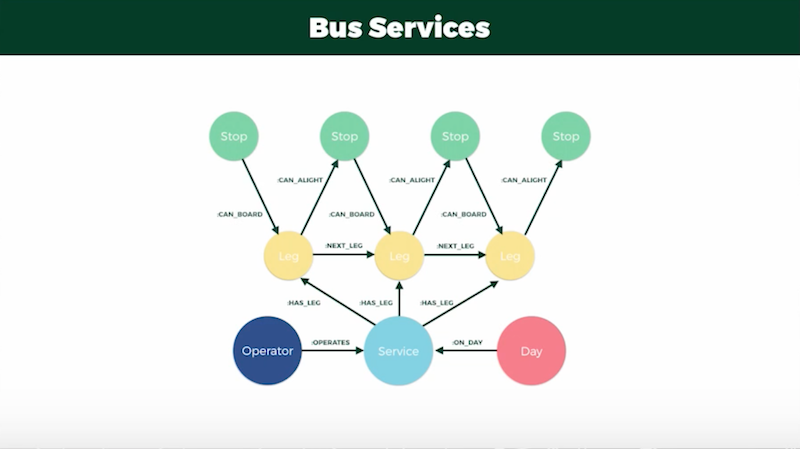 Journey planning for bus routes in Neo4j.