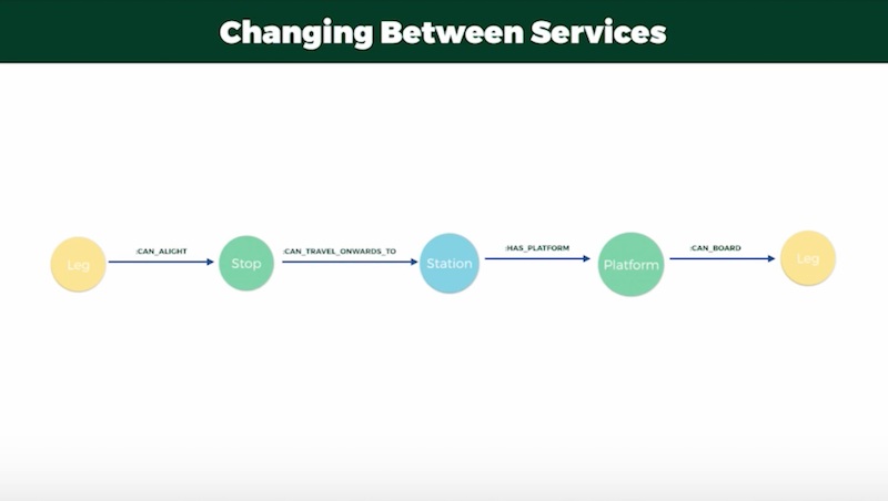 Changing between bus services.