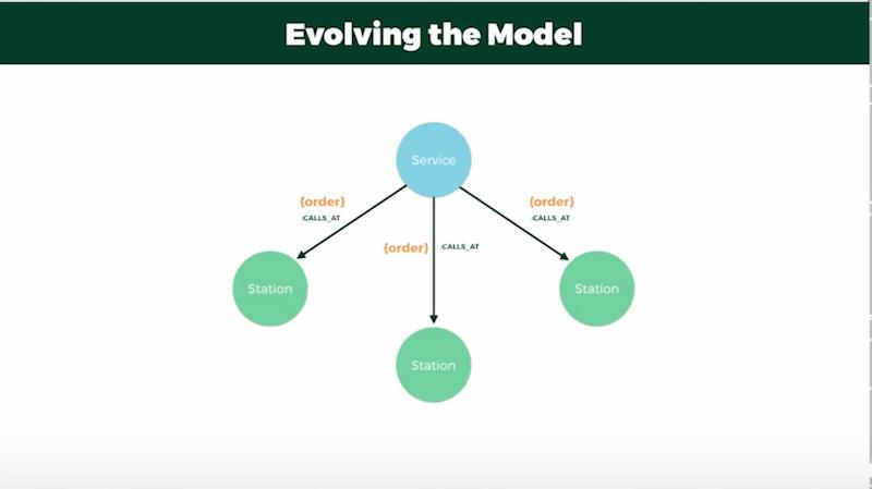 Evolving the data model for trip planning.