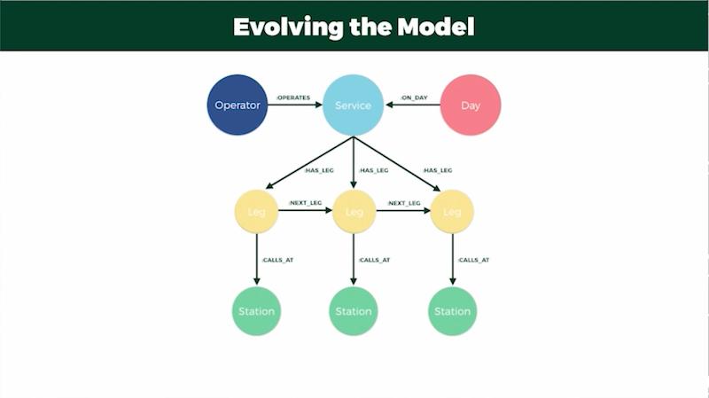 Adding leg nodes to the data model.