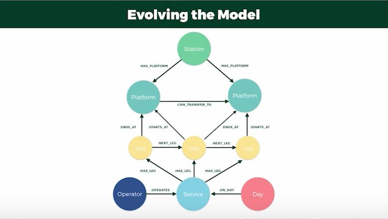 Adding platform data to the trip planning model.