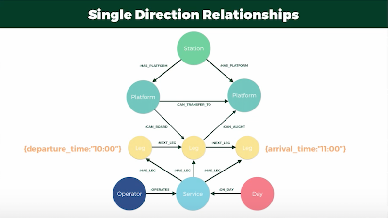 Cypher and single directional relationships.