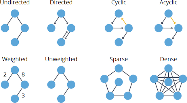 Types of graph properties in graph algorithms.