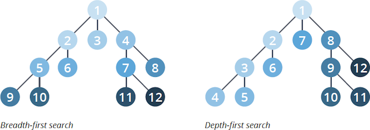 Two different kinds of graph traversal algorithms.