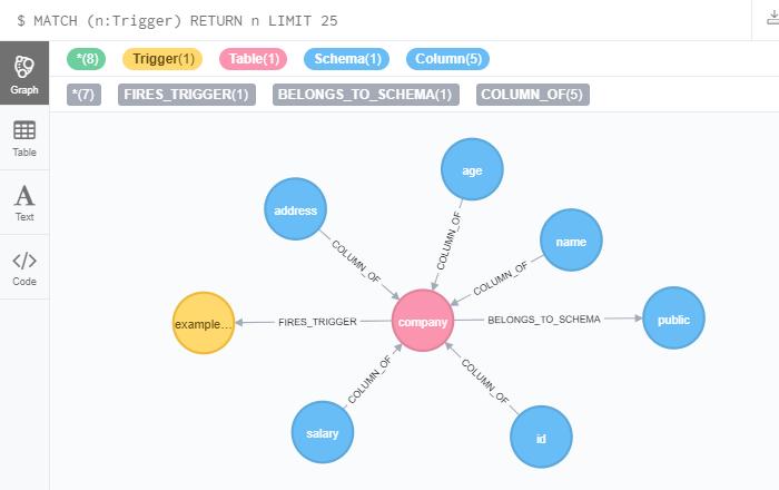 This Week in Neo4j - Analyzing PostgreSQL metadata, Similarity
