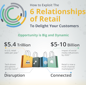 Discover the relationships of retail that you must master to delight your customers.