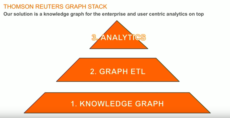 Check out Thomson Reuters graph stack.
