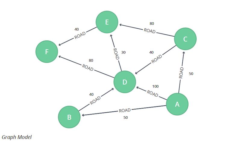 Graph Algorithms in Neo4j: Shortest Path