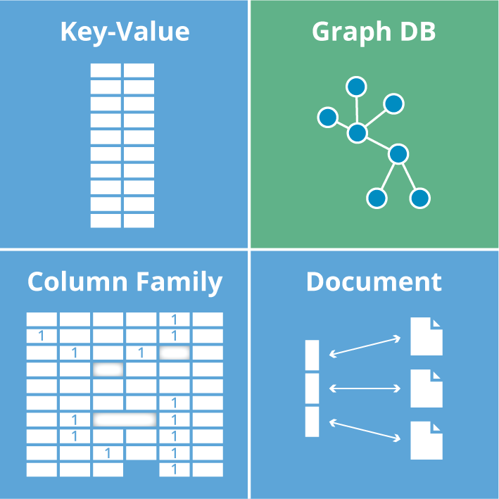 A matrix of NoSQL database technologies, including key-value, wide-column, document and graph data stores